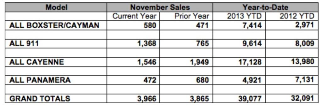 Porsche Sales Numbers